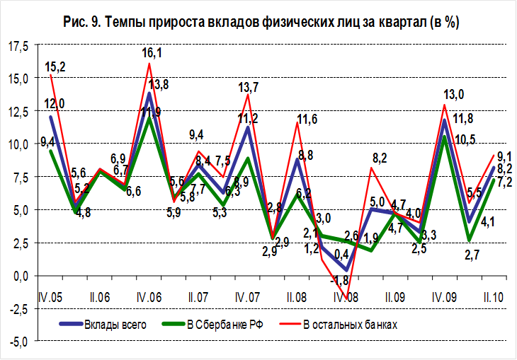 5 страхование вкладов физических лиц в россии